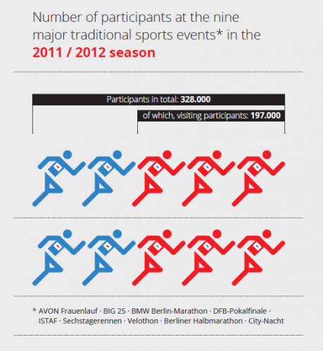 Number of participants at the nine traditional sports events 2011/2012