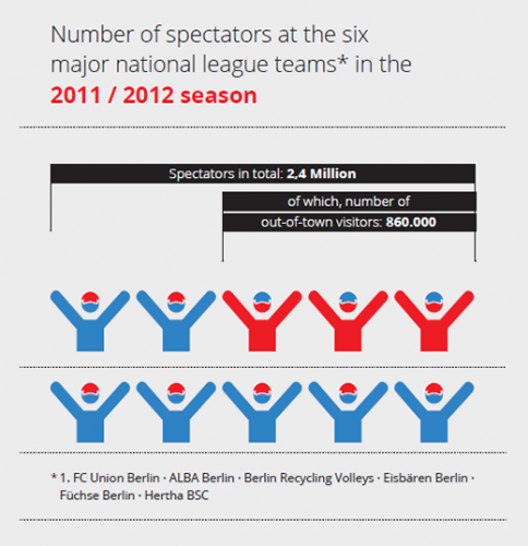 Number of spectators at the six major national league teams 2011/2012