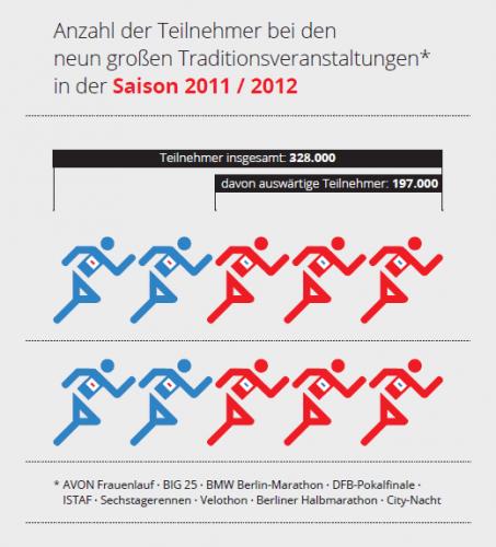 Anzahl der Teilnehmer bei den neun großen Traditionsveranstaltungen 2011/2012