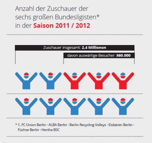 Anzahl der Zuschauer der sechs großen Bundesligisten 2011/2012